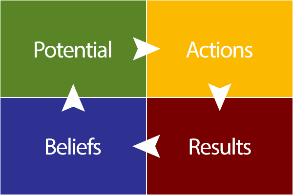 Potential Actions Results Beliefs Cycle
